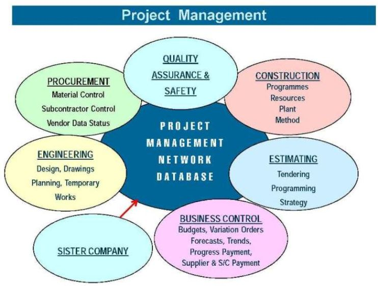 About Us PROJECT MANAGEMENT 2274 project mgt